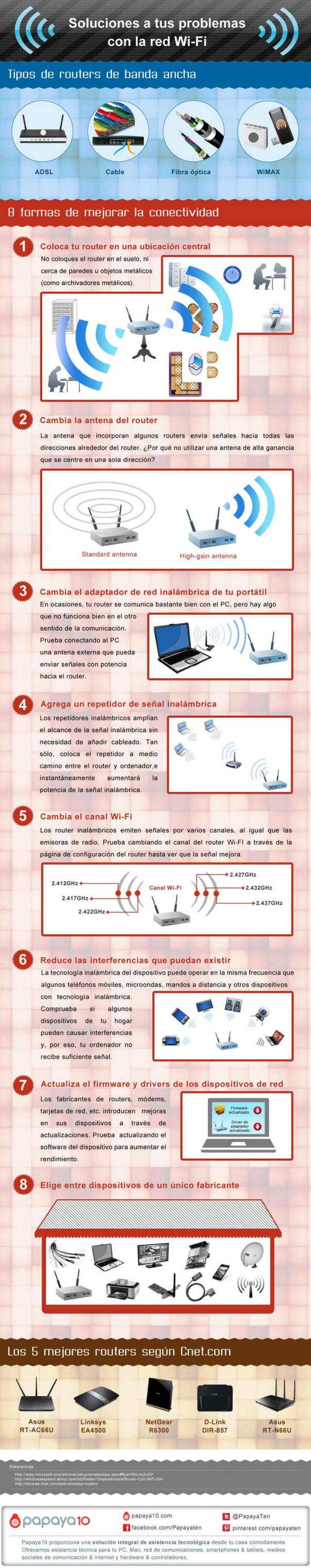 Soluciones a tus problemas con la red Wi-Fi